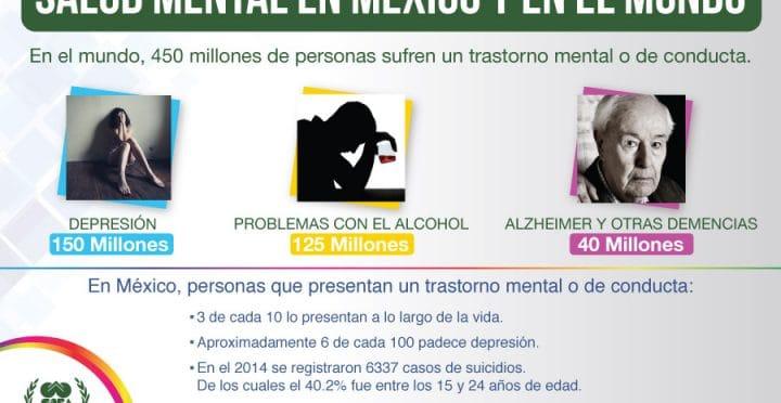 psicologos CDMX. Salud mental en México y en el mundo