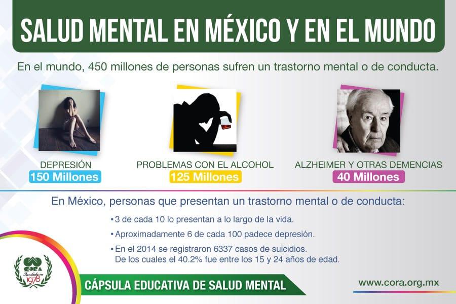 Salud mental en México y en el mundo