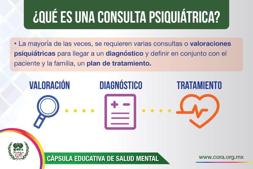 Psicologos CDMX. ¿Qué es una consulta psiquiátrica? – Parte 2